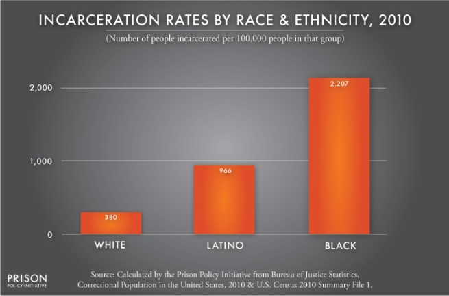 incarcerationrates