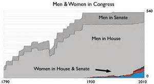 men&womenincongress