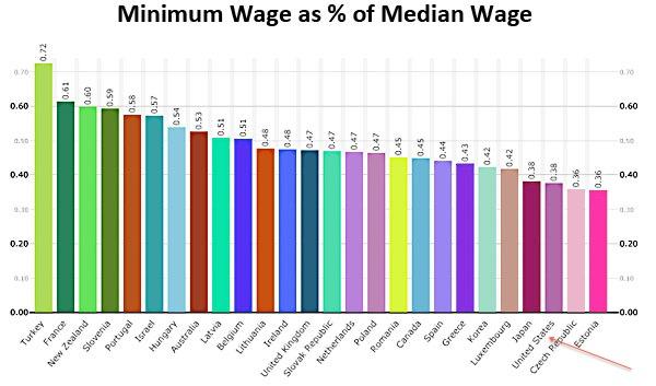minimum_wage_median_wage