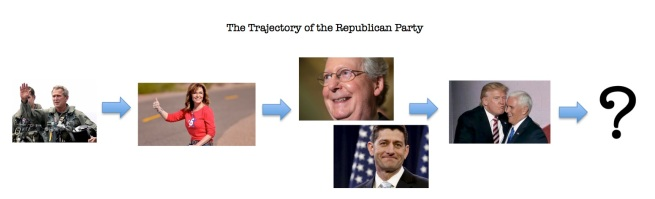 The Trajectory of the Republican Party